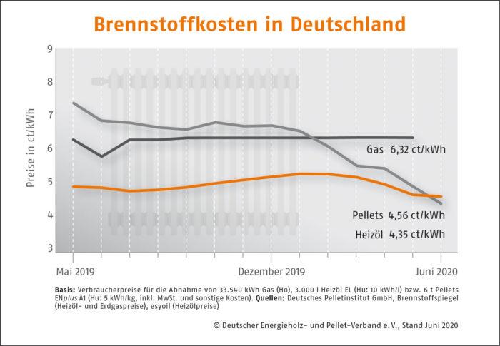 Brennstoffkosten in Deutschland DEPI Preisvergleich Juni 2020