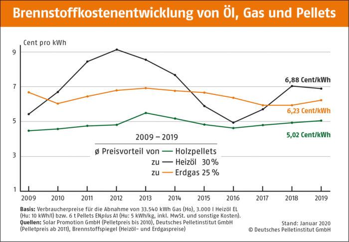Brennstoffkostenentwicklung von Erdgas l und Pellets 10 Jahre DEPI Brennstoffkostenentwicklung Oel Gas Pellets 2009 2019 neu