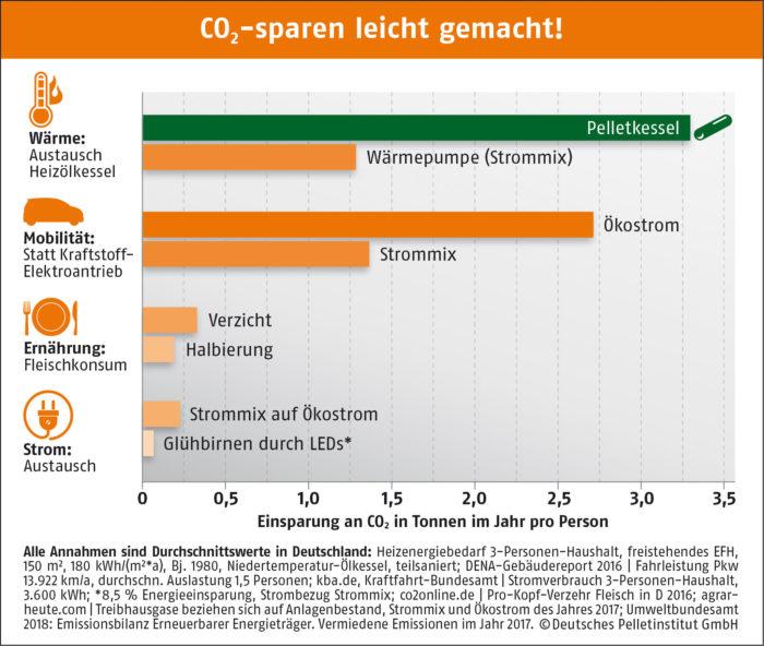 CO2 sparen leicht gemacht DEPI CO2sparenleichtgemacht 190515 1