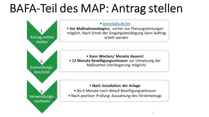 Grafik Antragsverfahren Antragsstellung BAFA