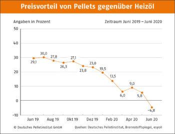 Preisvorteil von Pellets gegenber Heizl DEPI Preisvorteil Pellets Oel 16 06 20